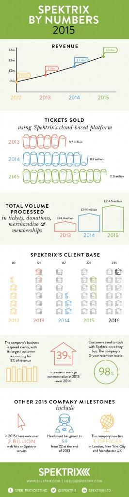 Spektrix Results 2016 Infographic