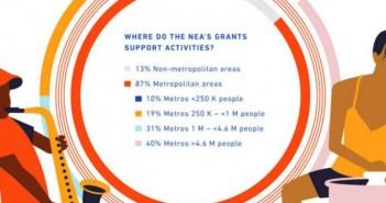 NEA funds