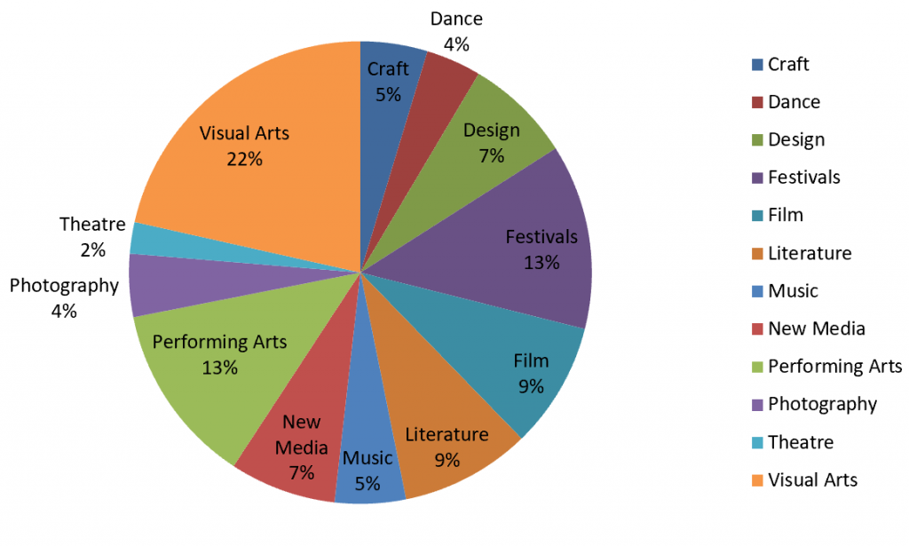 Arts disciplines covered on culture360.ASEF.org in 2019