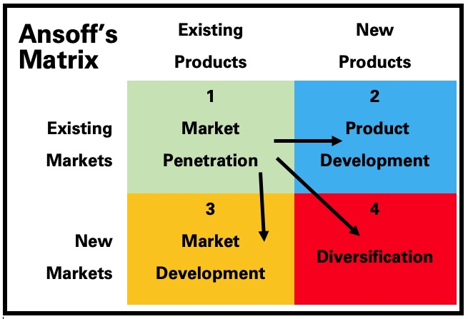Ansoffs-Matrix-for-Creative-Industries