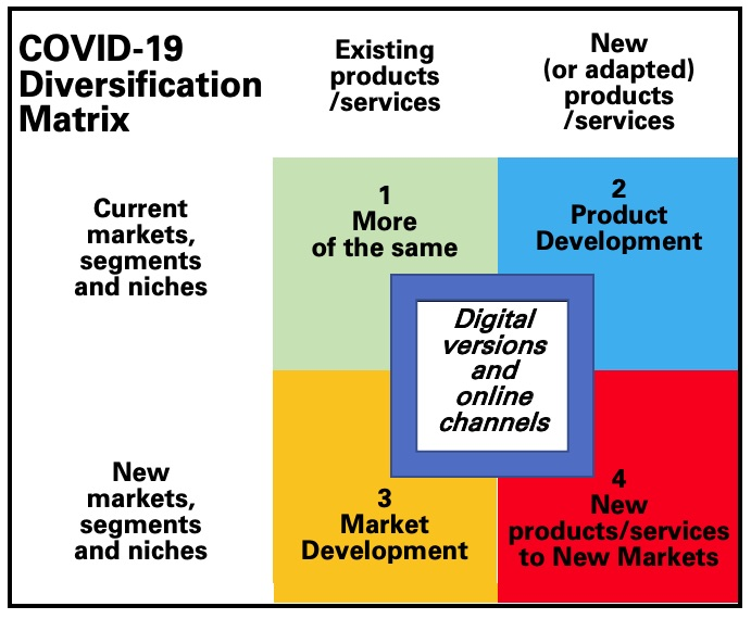 COVID-19-Diversification-Matrix